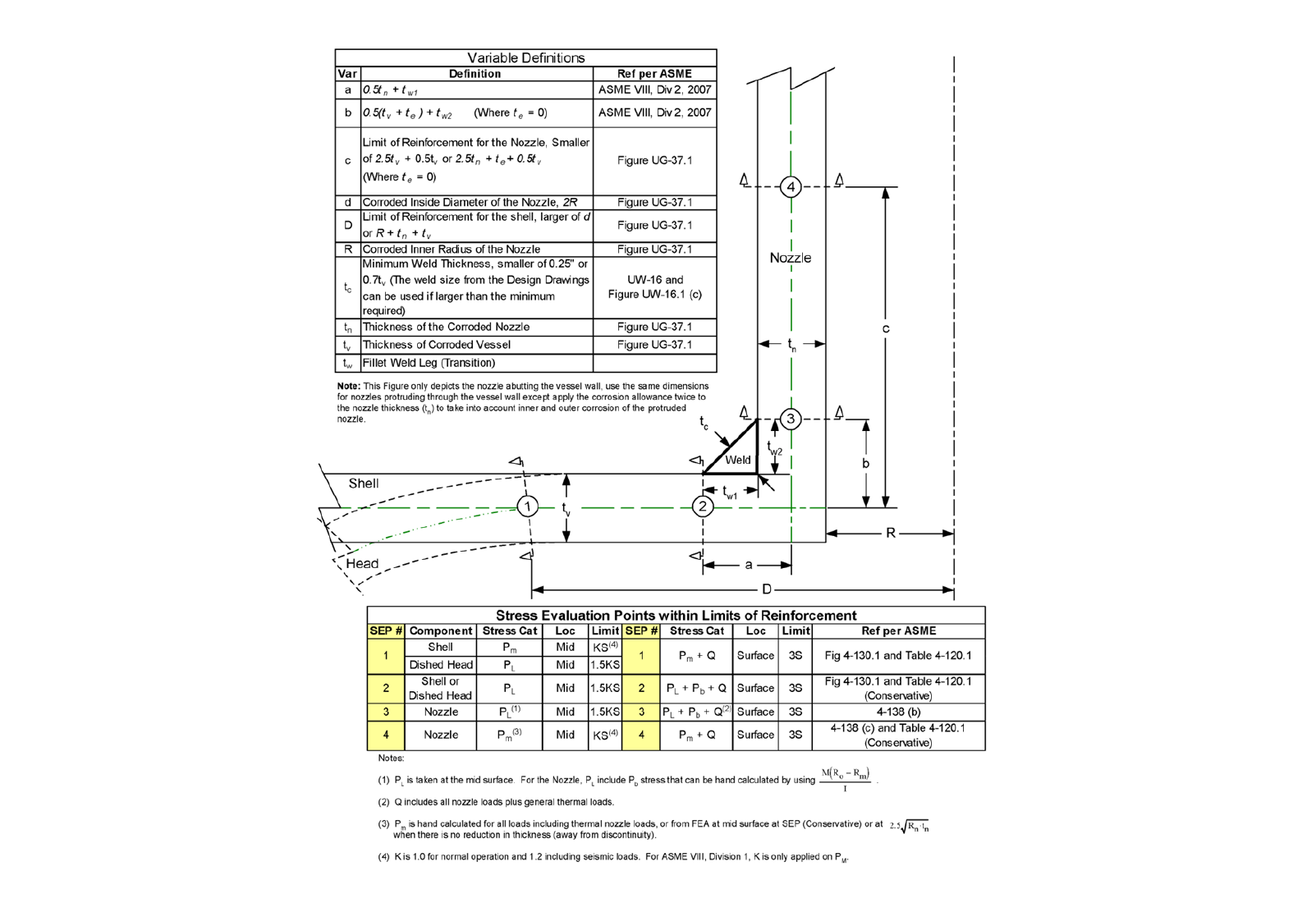 Figure 4: ASME stress classification line requirement around nozzles.