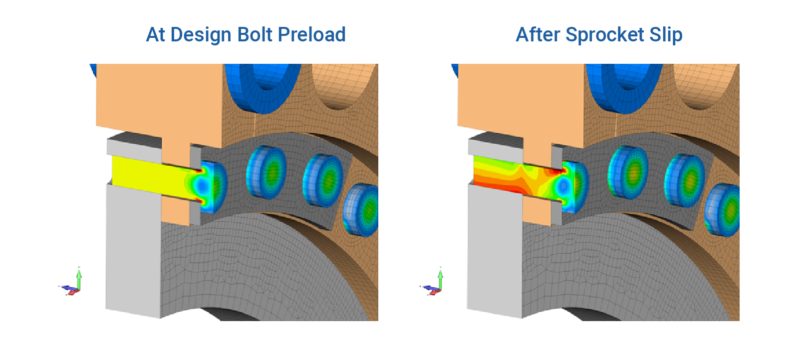 Figure 5:  The bolt stress state at design condition is uniform with only stress peaks under the bolt head.  As slip occurs, the bolt stress state becomes non-uniform and its fatigue life is compromised.