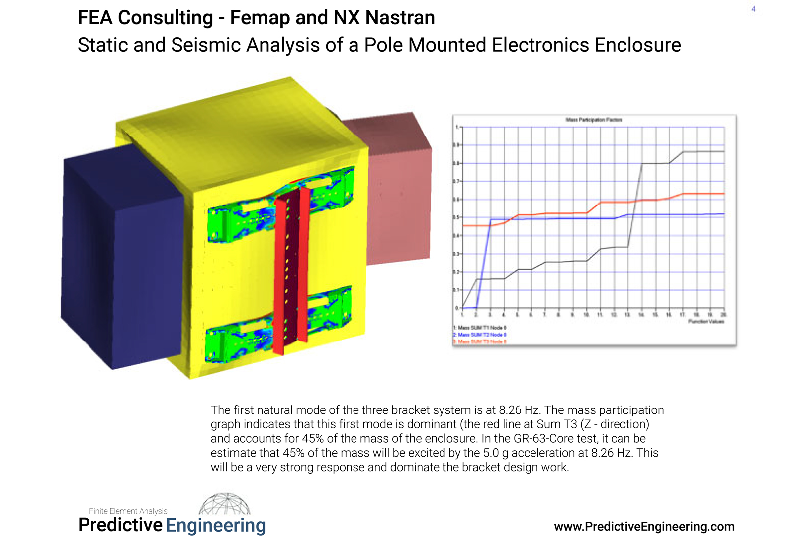 Figure 3: Normal modes and mass participation analysis results for the pole-mounted enclosure