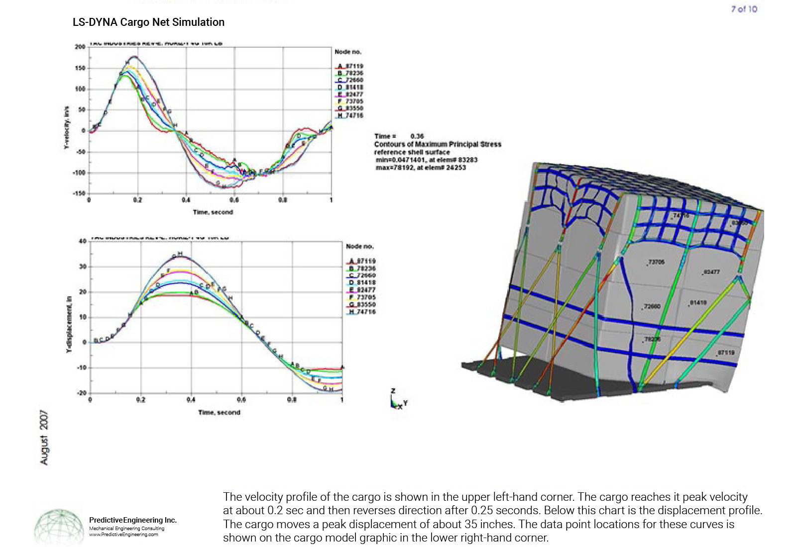 Verification of nonlinear FEA model of cargo net simulation under 9G airplane crash landing