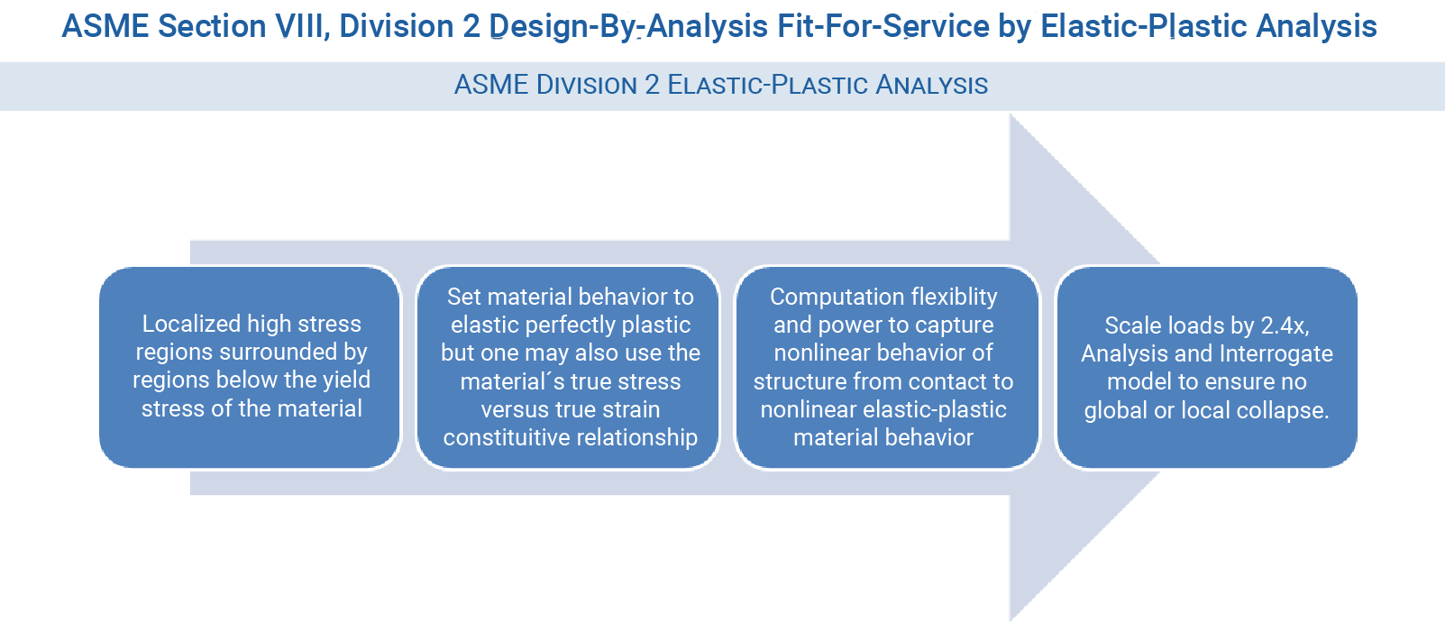 ASME Section VIII Div 2 Design-By-Analysis Elastic-Plastic FEA Classification