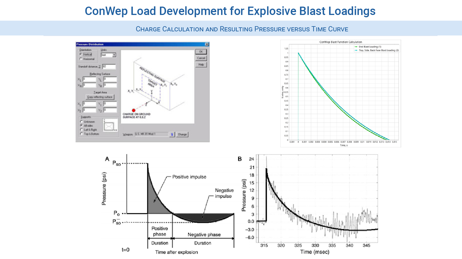 Nonlinear Consulting Services - ConWep Blast Development for nonlinear transient LS-DYNA analysis