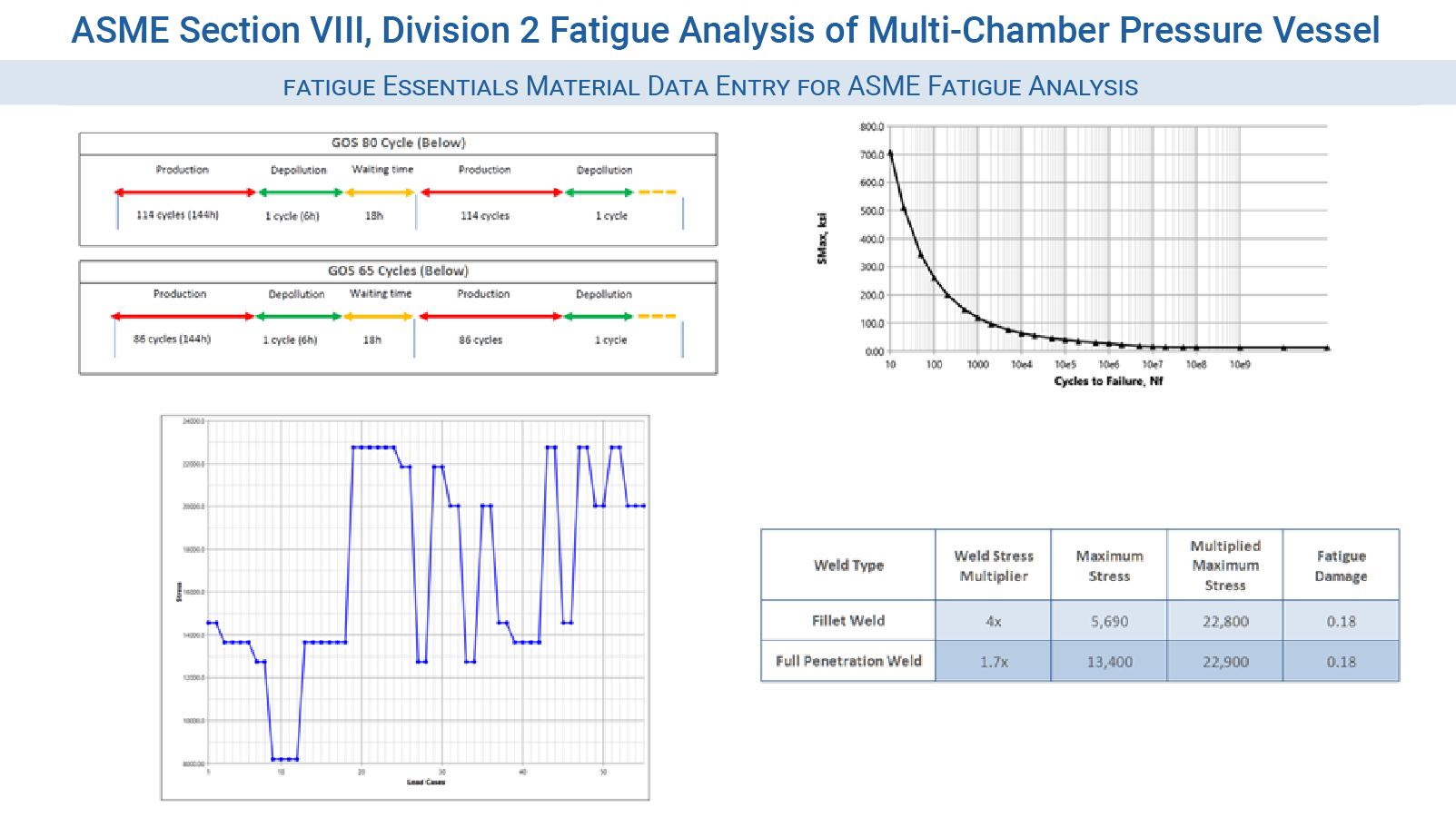FEA Consulting Services - ASME Section VIII, Division 2 Fatigue Analysis of Multi-Chamber Pressure Vessel