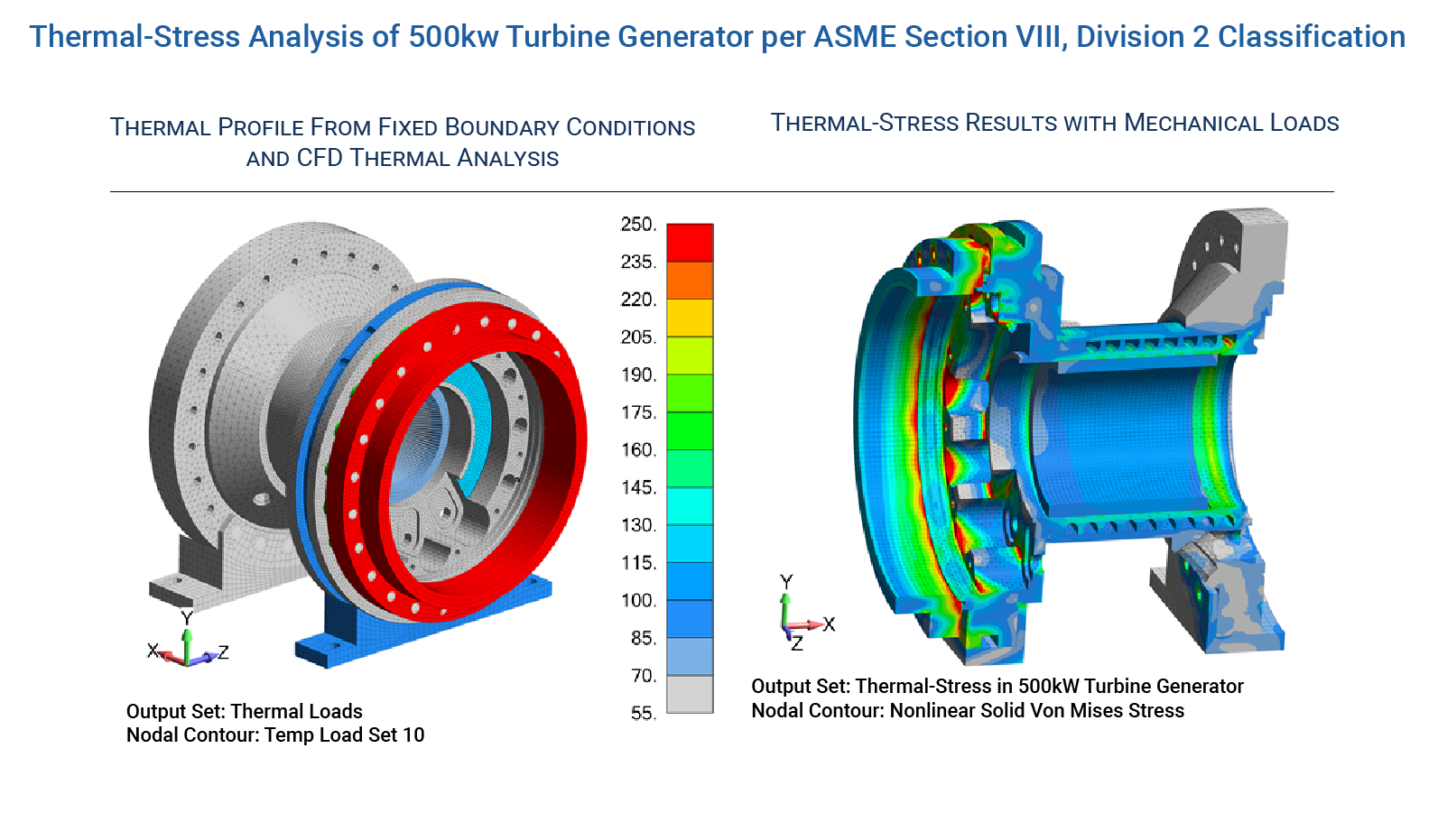 Thermal-Stress Analysis of 500kw Turbine Generator - FEA Consulting Services