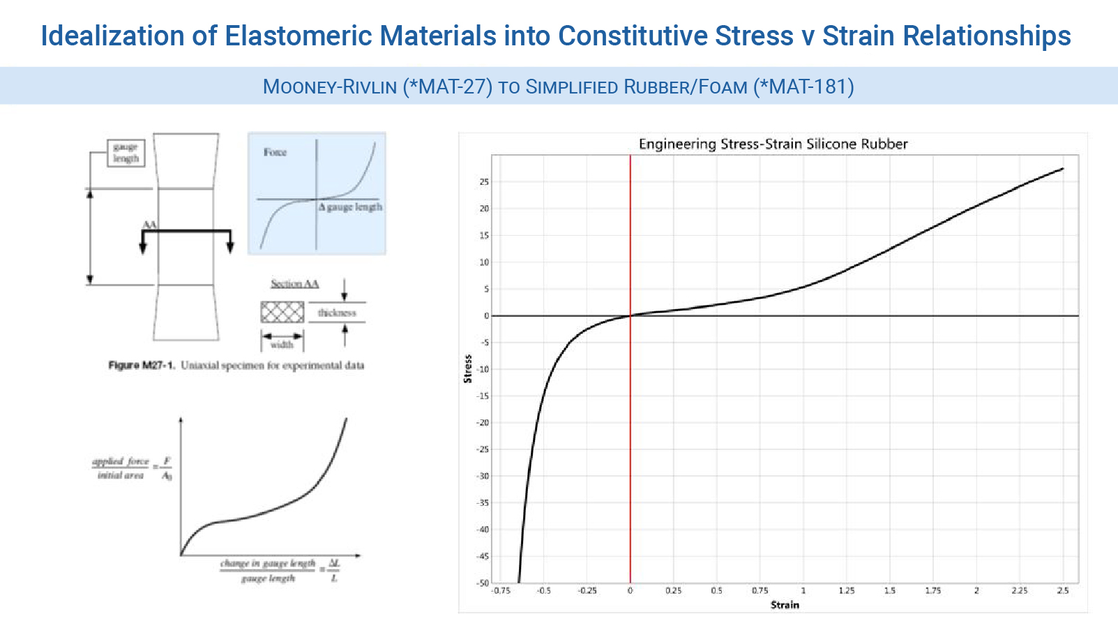 Figure 2  - Classic Mooney-Rivlin idealization to the more accurate exact stress-strain formulation of MAT_181 - LS-DYNA Consulting Services