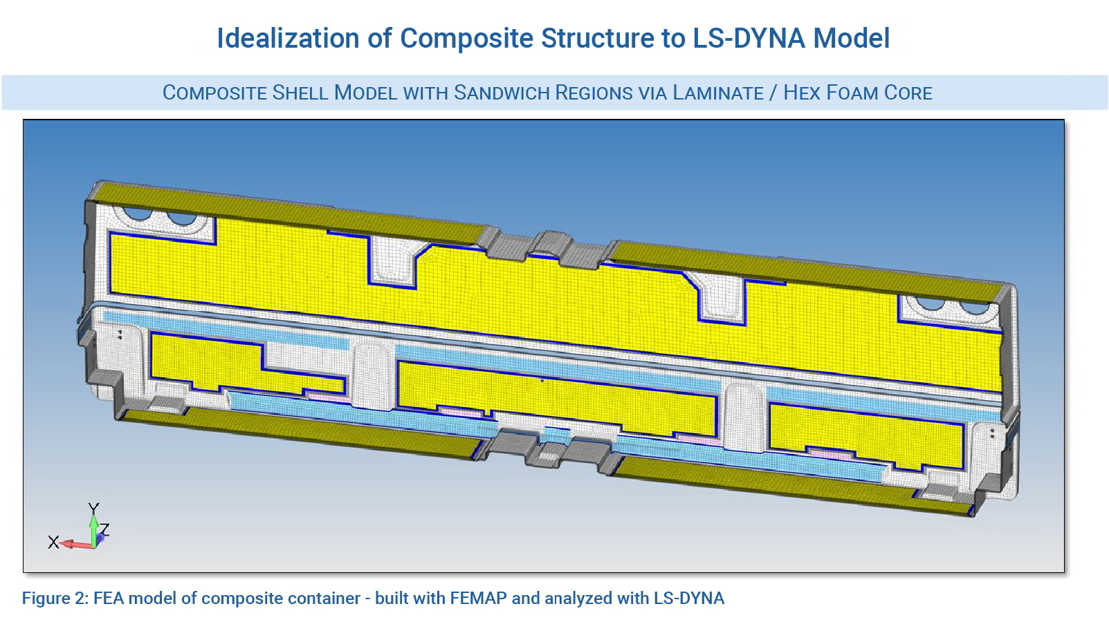 Figure 2 - FEA model of composite container – built with FEMAP and analyzed with LS-DYNA