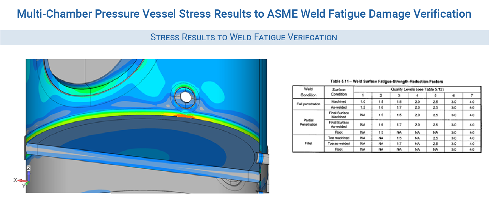 Pressure Vessel Consultants - Given stress results and ASME fatigue reduction factors – the weld fatigue life can be calculated