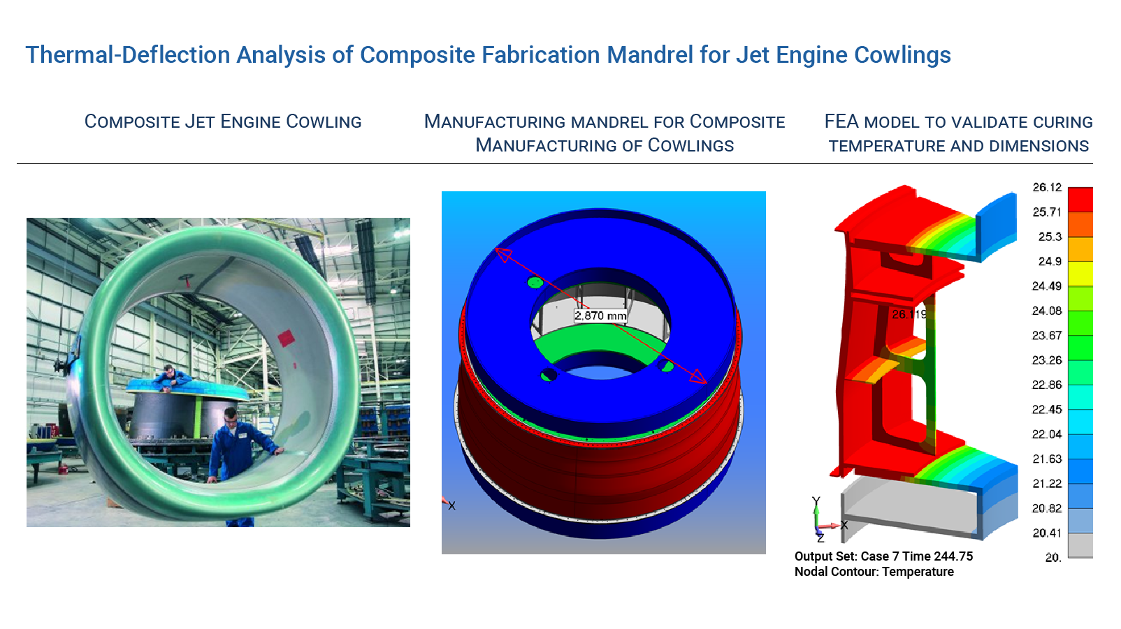 Thermal-Deflection Analysis of Composite Fabrication Mandrel for Jet Engine Cowlings