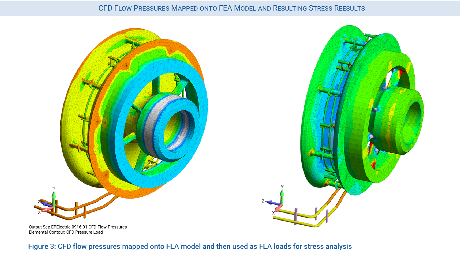 CFD flow pressure mapped onto FEA model and then used as loads for stress analysis