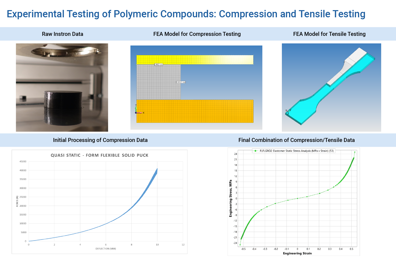 Development of Elastomeric Additive Manufacturing Materials from Mechanical Tests to FEA Verification - FEA Nonlinear Consulting Services