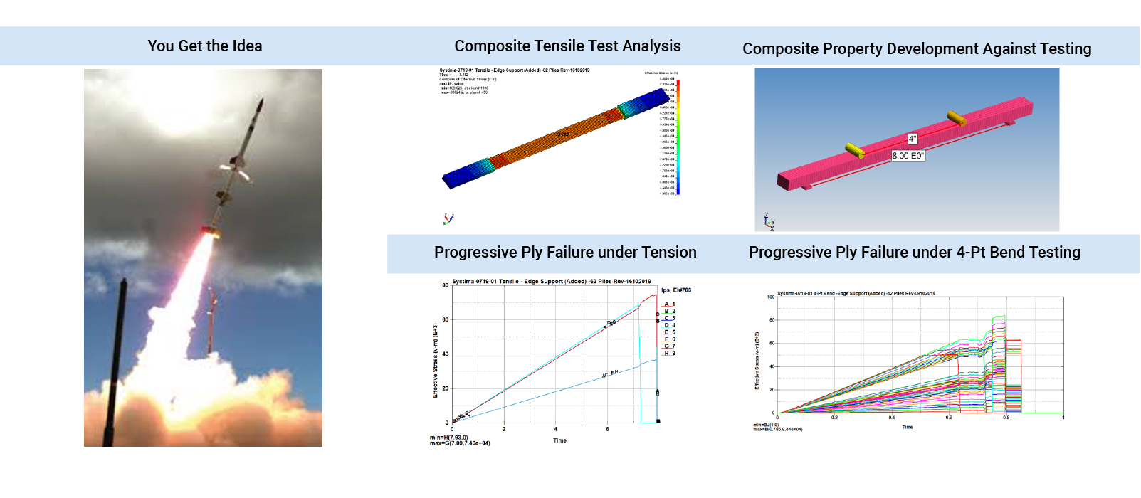 Nonlinear, transient FEA simulation of carbon composite aviation structure with material property validation - FEA Simulation Engineering