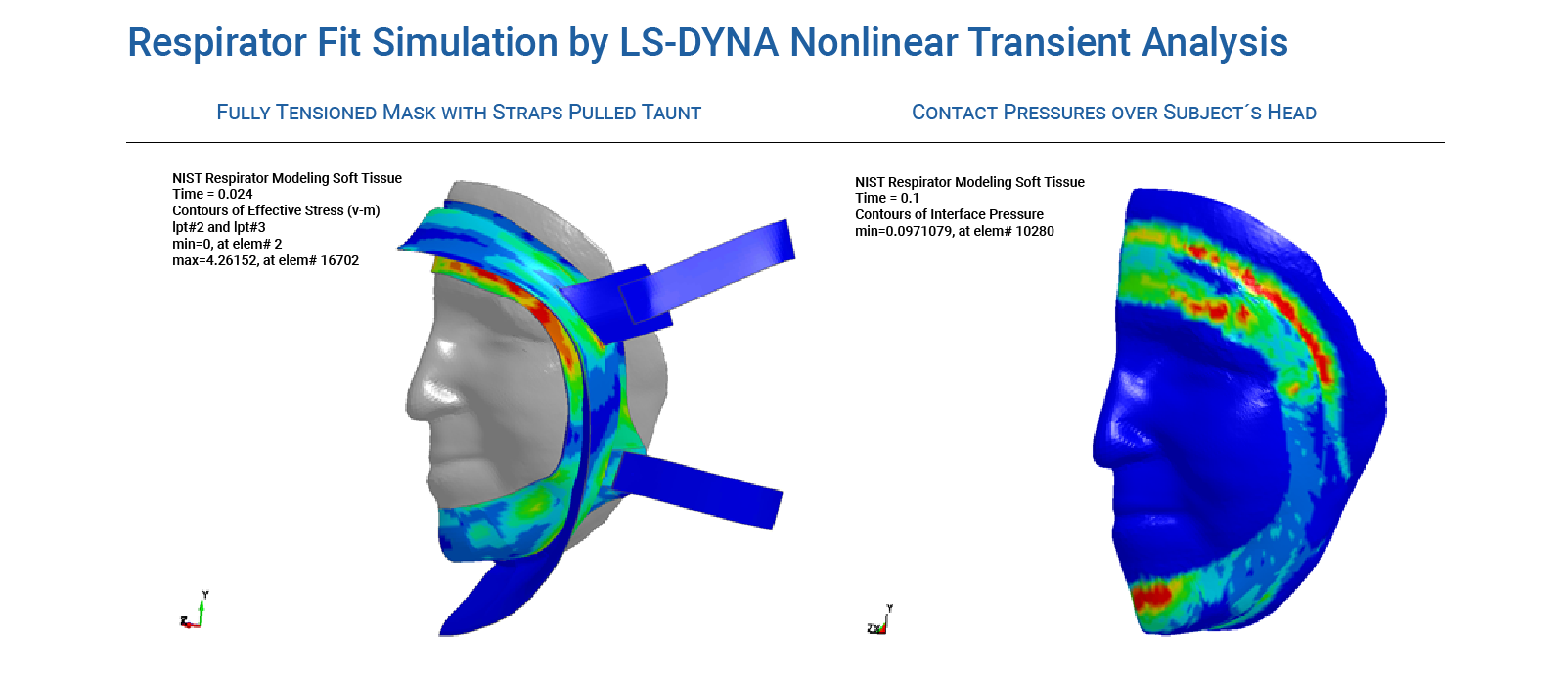 Dynamic nonlinear LS-DYNA simulation of Respirator Mask Fit Process - Predictive Engineering LS-DYNA Consulting Services