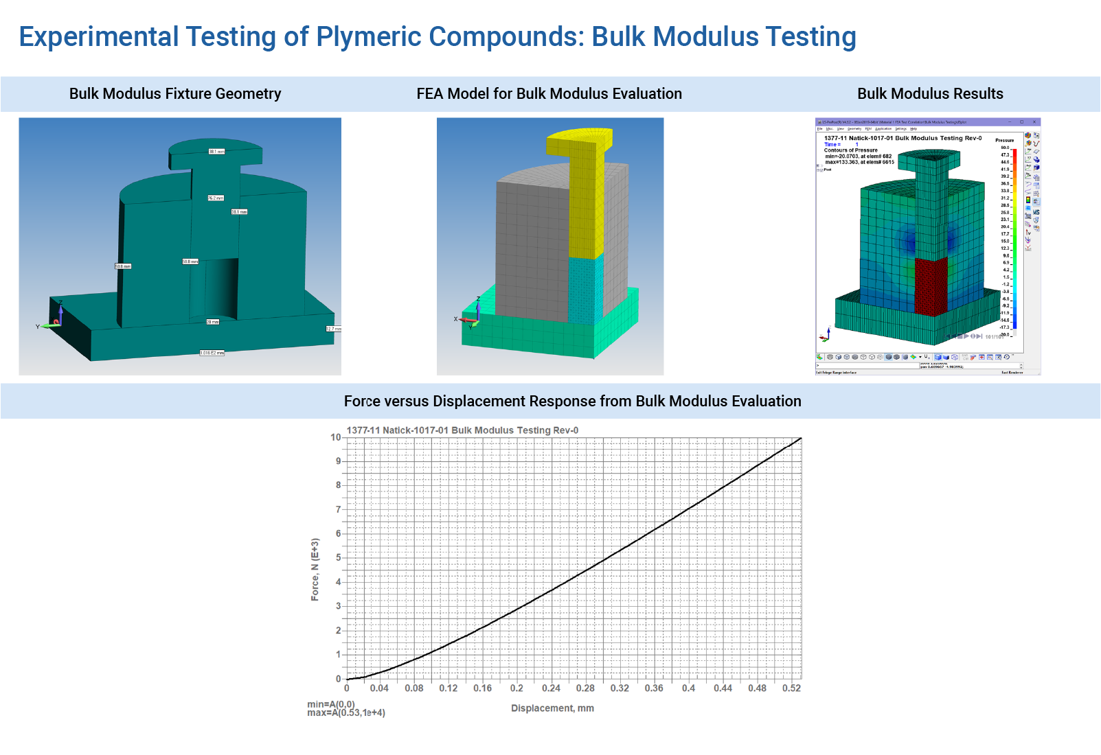 Experimental Testing of Polymeric Compounds - Bulk Modulus Testing to FEA Verification