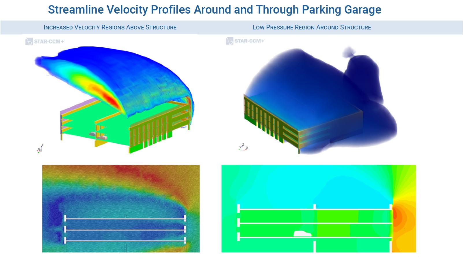 External CFD flow mechanics around parking garage structure