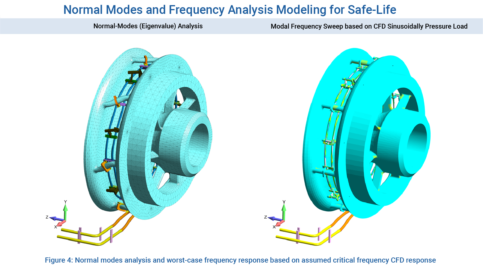 Normal Modes and Frequency Analysis Modeling for Safe-Life Design - CFD Consulting Services