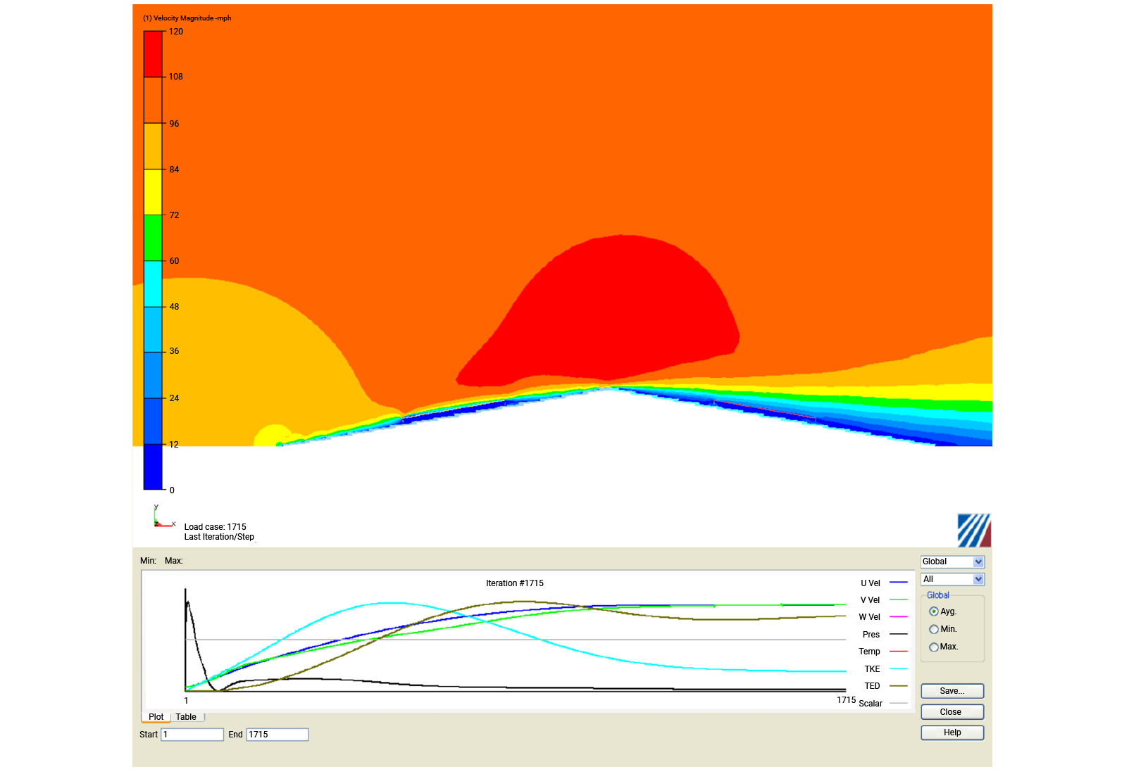 The complete CFD model is shown with the velocity flow patterns over the panel and the eave of the roof - Predictive Engineering CFD Consulting Services