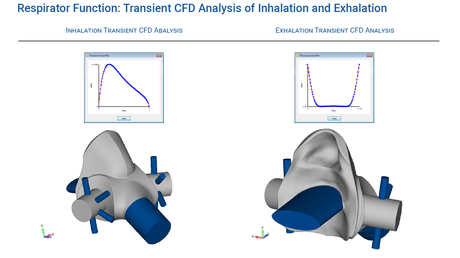Respirator Functional CFD Analysis -  Transient CFD Simulation of Inhalation and Exhalation - Predictive Engineering CFD Consulting Services