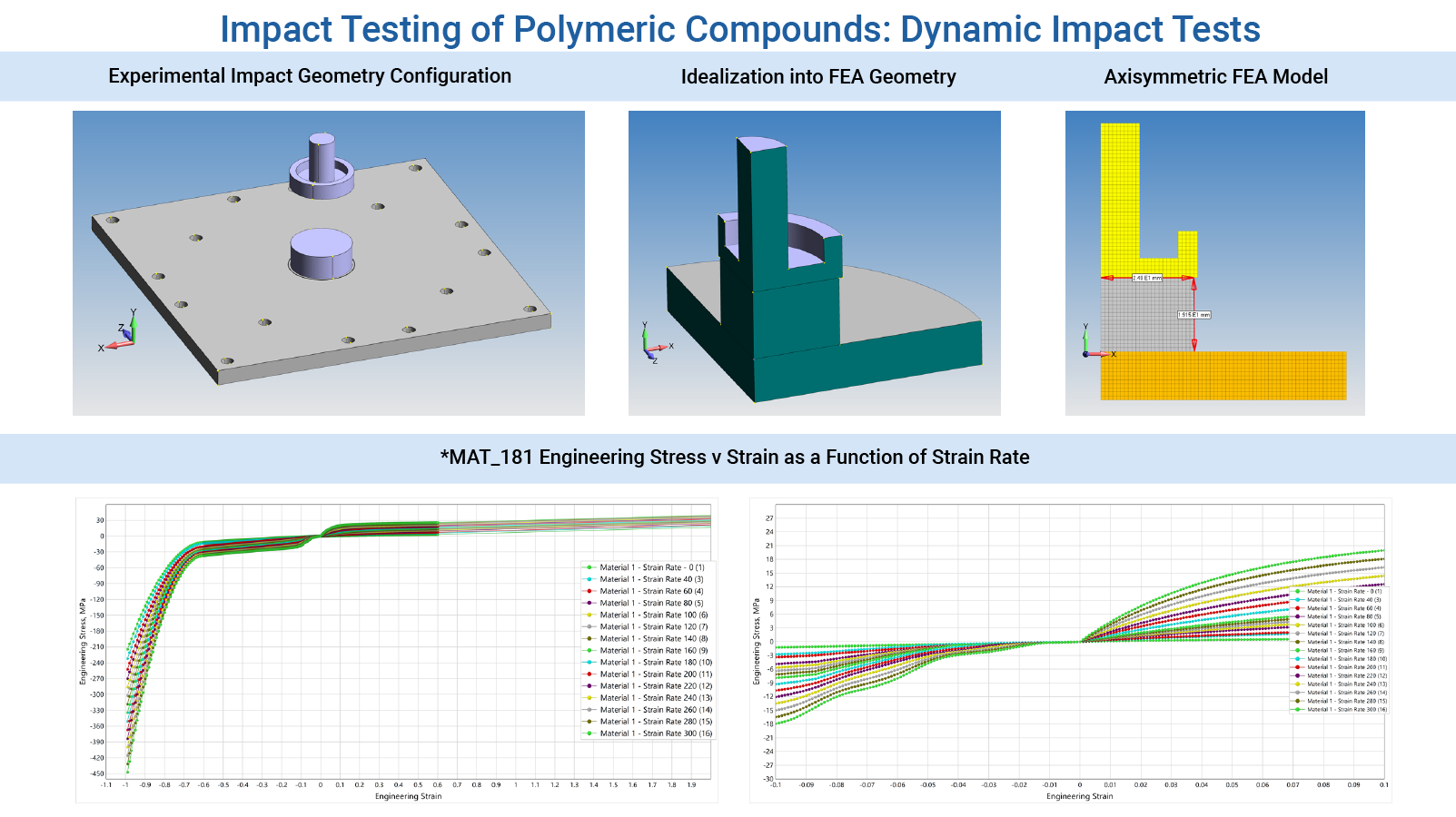 Impact Testing of Elastomeric Compounds - Dynamic Impact Tests to FEA Validation using LS-DYNA Engineering Services