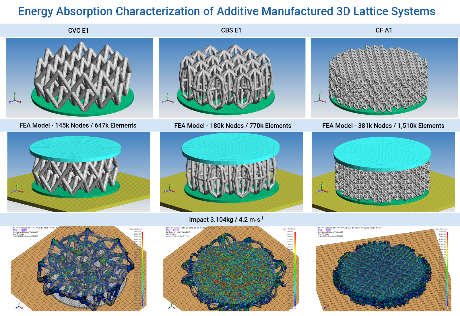 FEA LS-DYNA Nonlinear Energy Absorption Characterization of Additive Manufactured 3D Lattice Systems