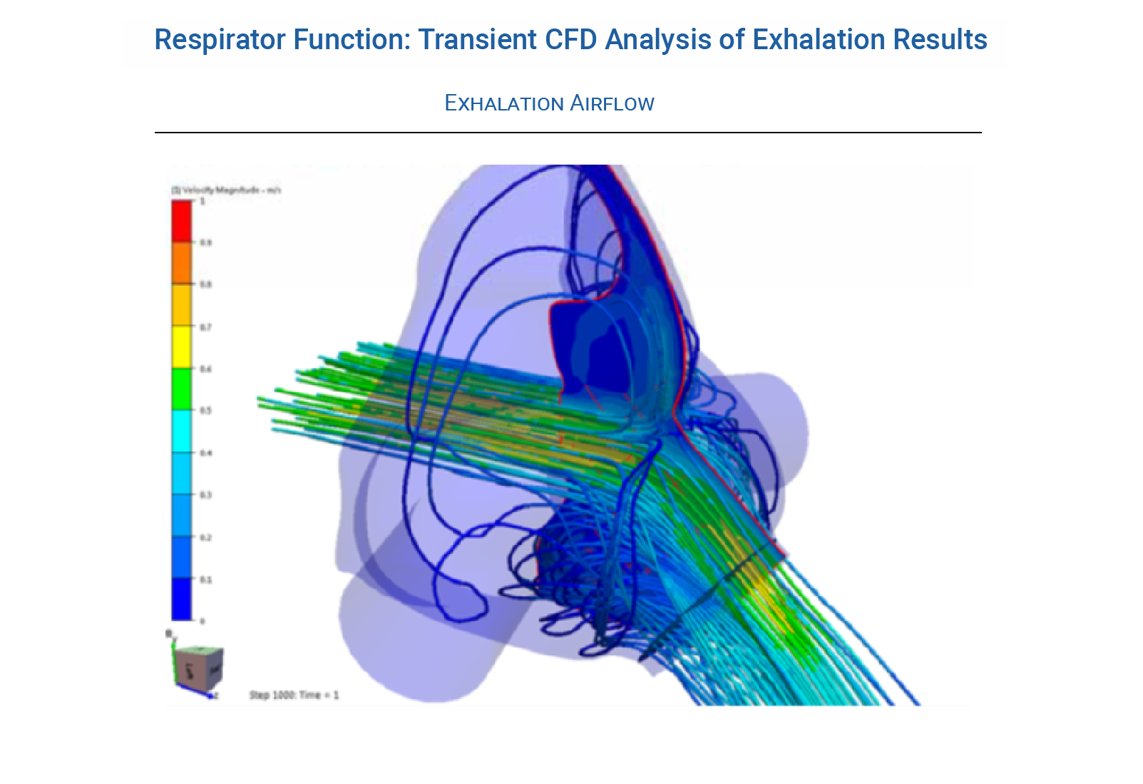 Respirator Mask Function During Breathing Cycle - Transient CFD Analysis of Exhalation Results - Predictive Engineering CFD Consulting Services