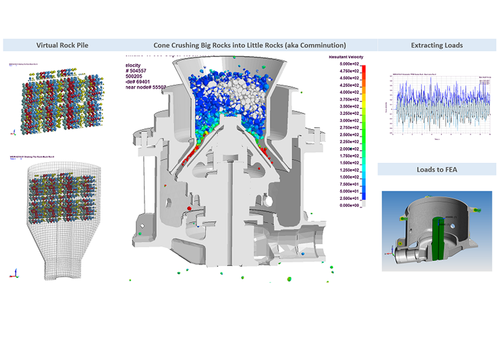 Nonlinear Transient FEA Analysis of High-Speed Cone Crusher - Rock Comminution - FEA Consulting Services - Predictive Engineering